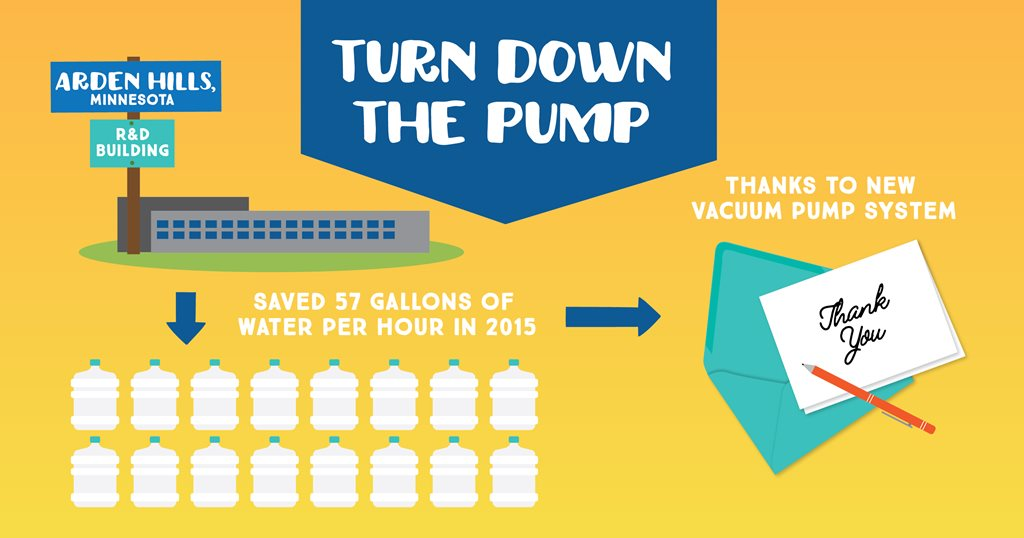 Infographic Explaining Water Preservation