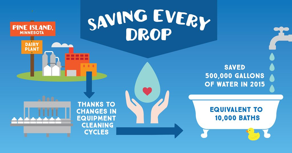Infographic Explaining Water Conservation
